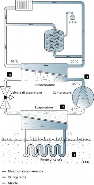 Pozzi geotermici a Terni